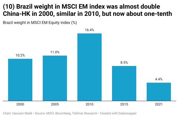 Brazil weight in MSCI EM index was almost double China-HK in 2000, similar in 2010, but now about one-tenth