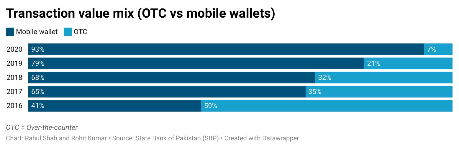 Transaction value mix (OTC vs mobile wallets)