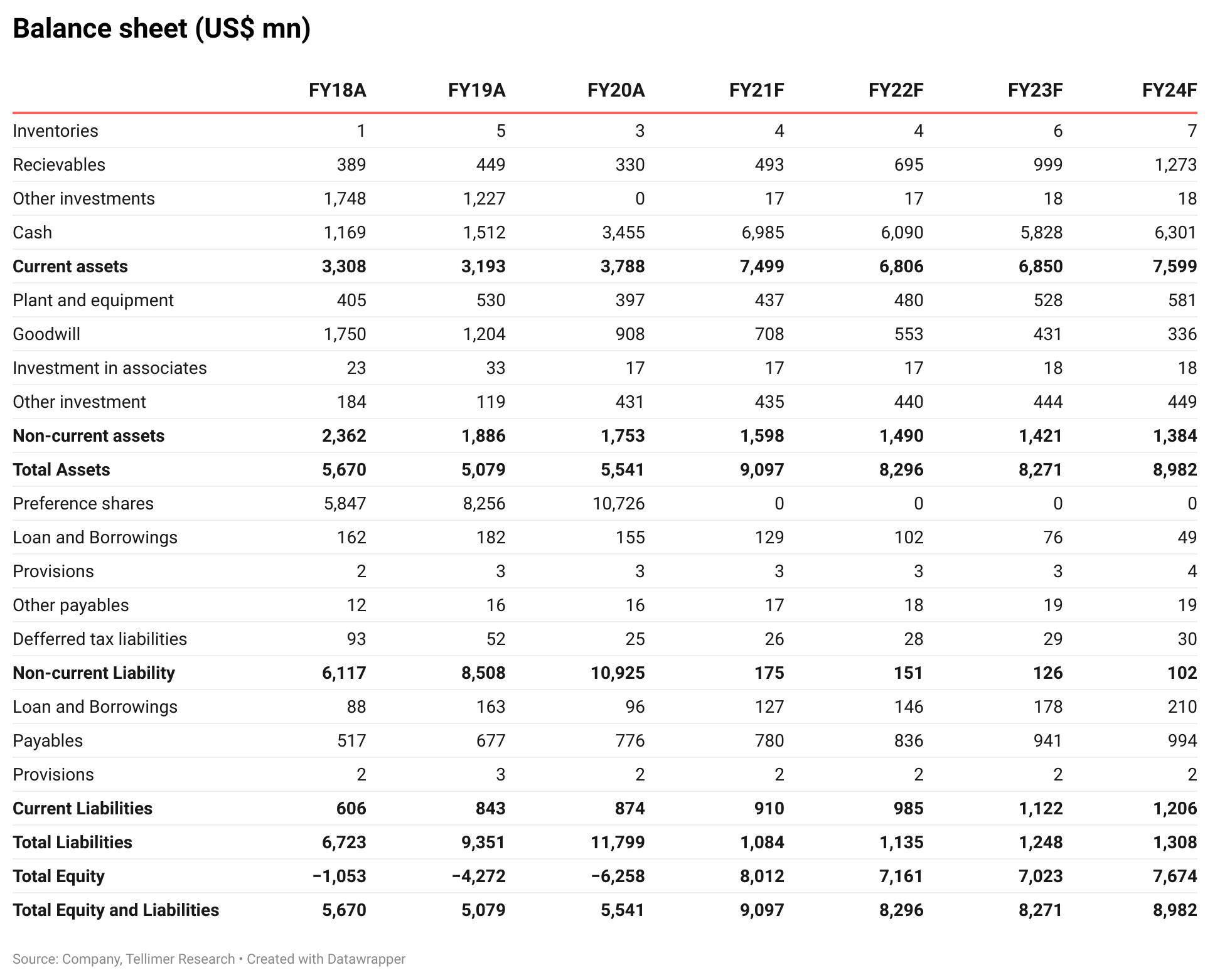 Balance sheet (US$ mn)