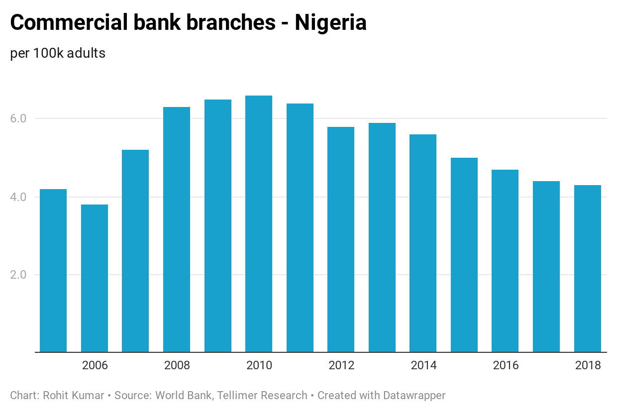 Commercial bank branches - Nigeria