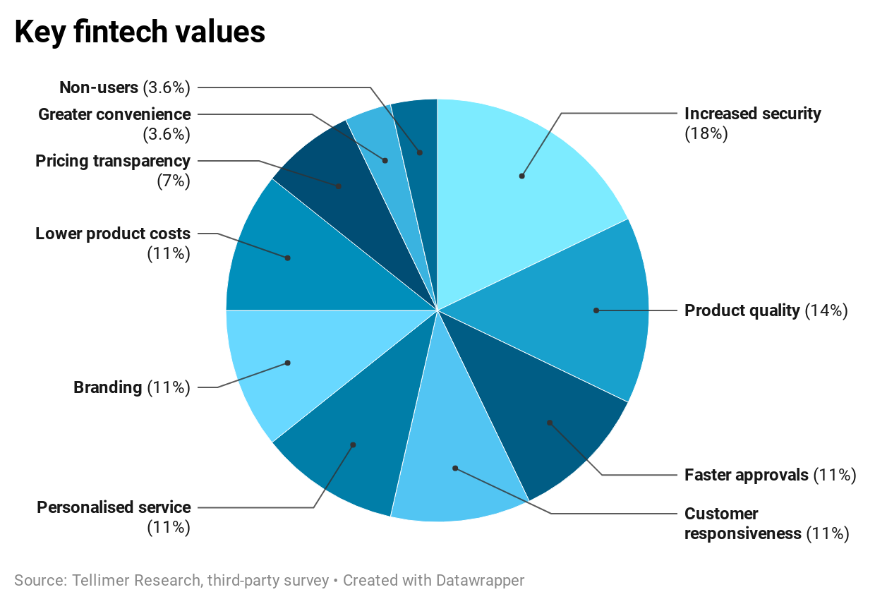 Key fintech values