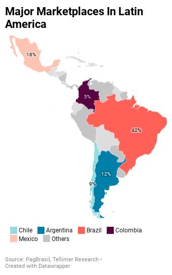Major Marketplaces In Latin America