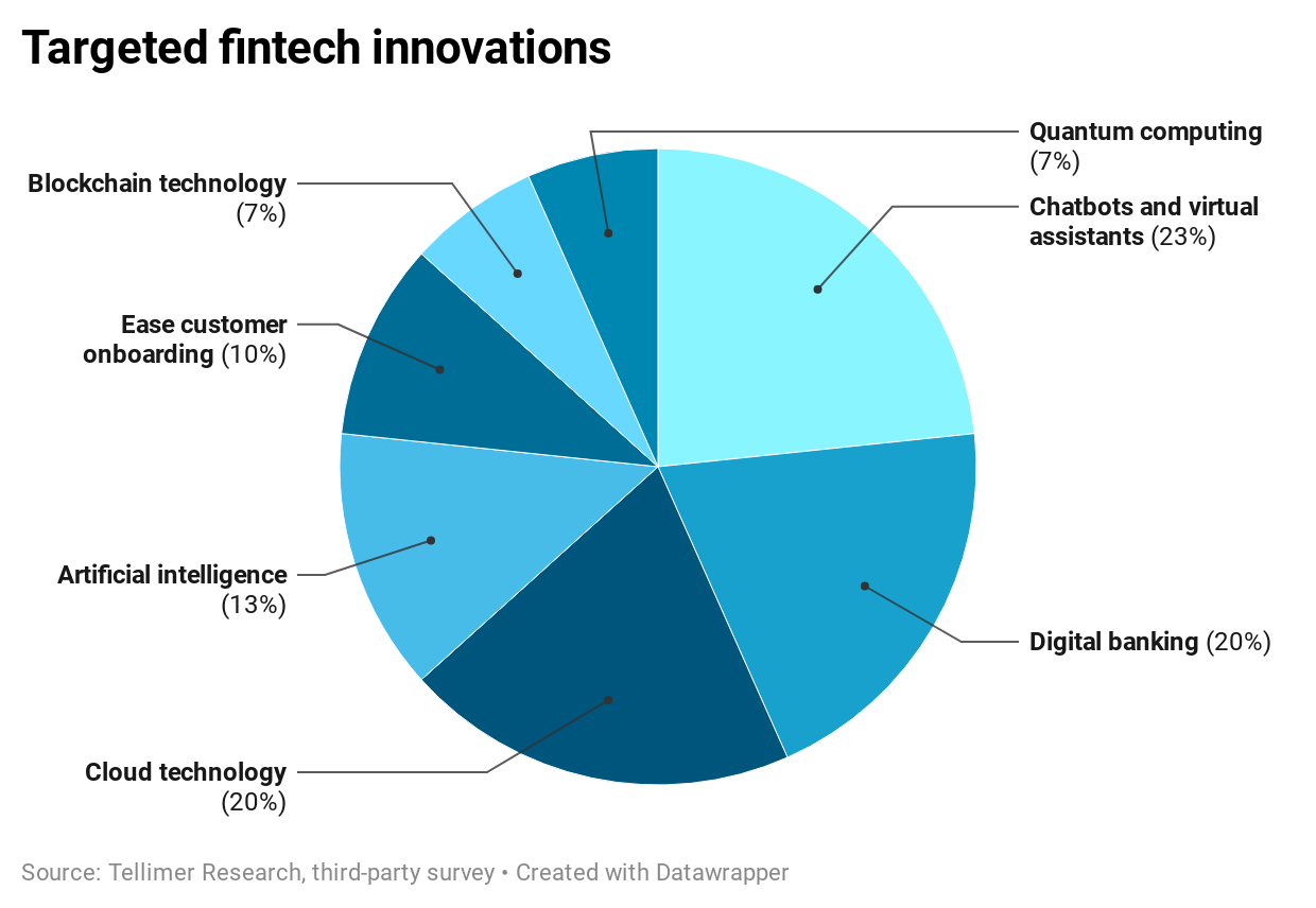 Targeted fintech innovations