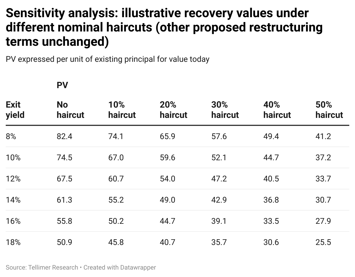Sensitivity analysis: illustrative recovery values under different nominal haircuts (other proposed restructuring terms unchanged)
