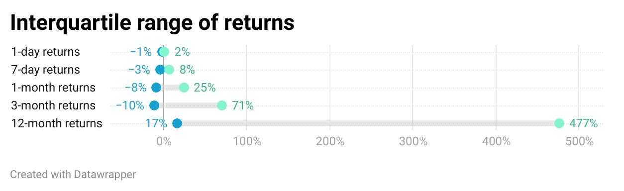 Interquartile returns
