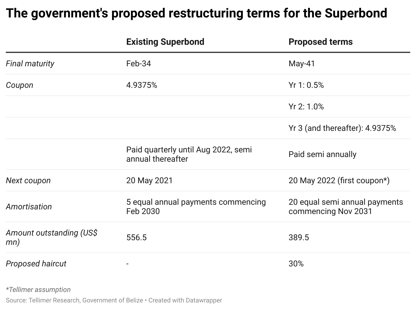 The government's proposed restructuring terms for the Superbond
