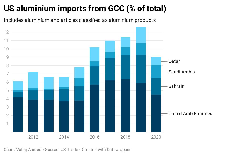 US aluminium imports from GCC (% of total)