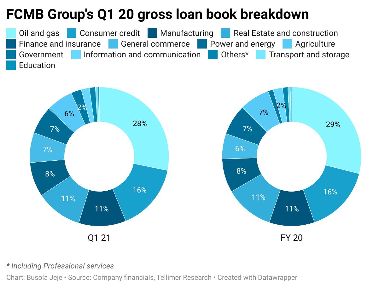 FCMB Group's Q1 20 gross loan book breakdown