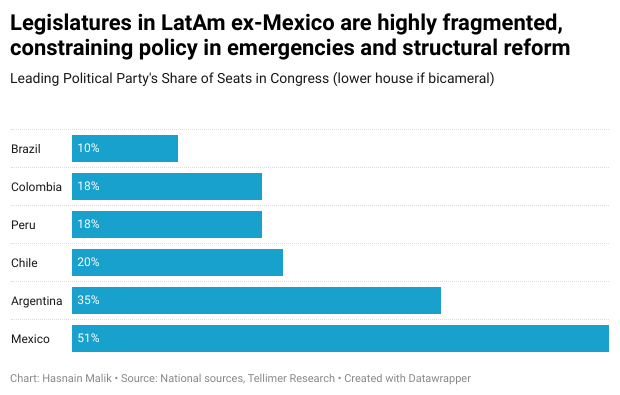 Legislatures in LatAm ex-Mexico are highly fragmented, constraining policy in emergencies and structural reform