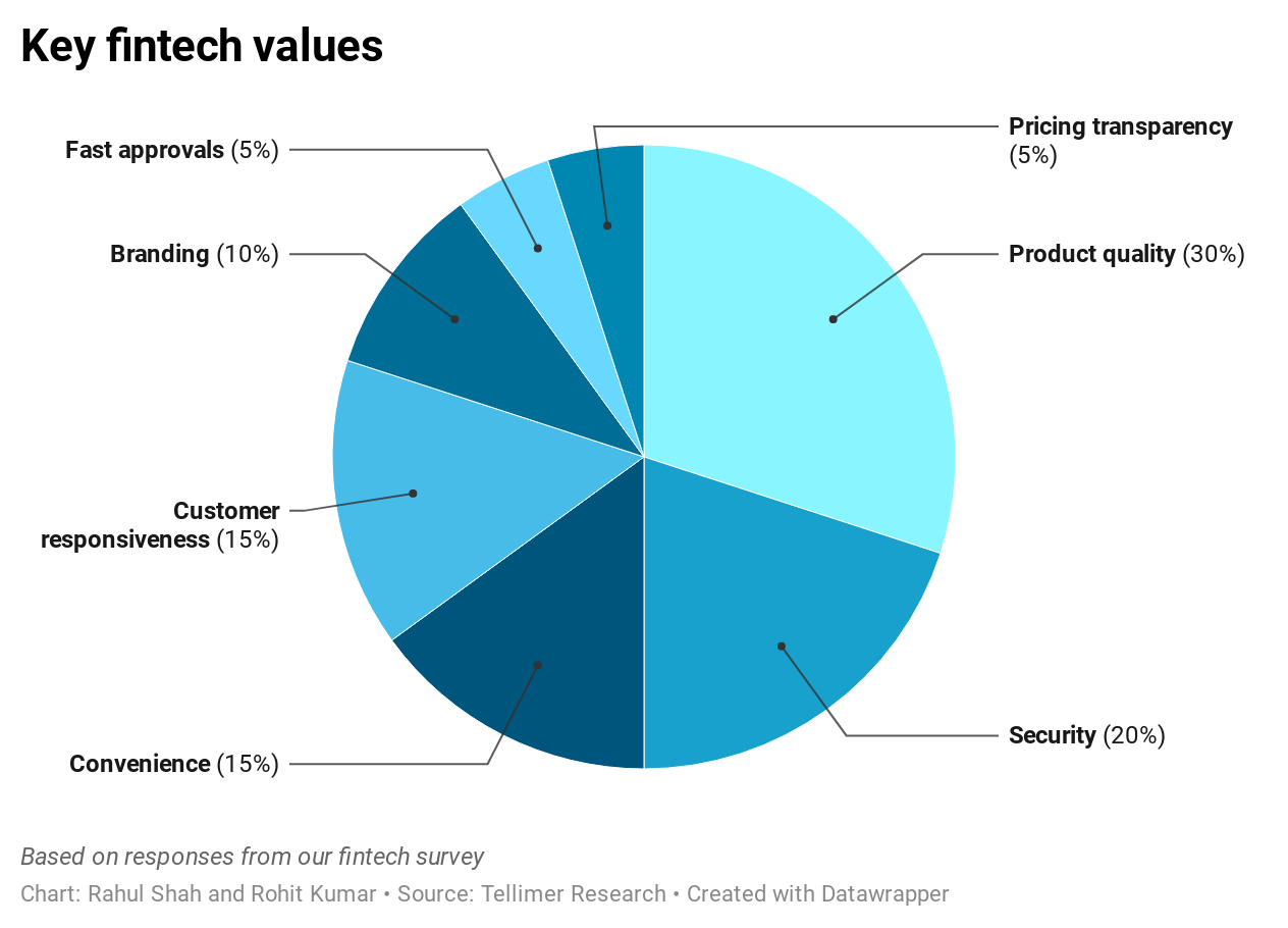 Key fintech values