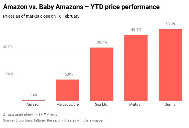 Amazon vs. Baby Amazons – YTD price performance