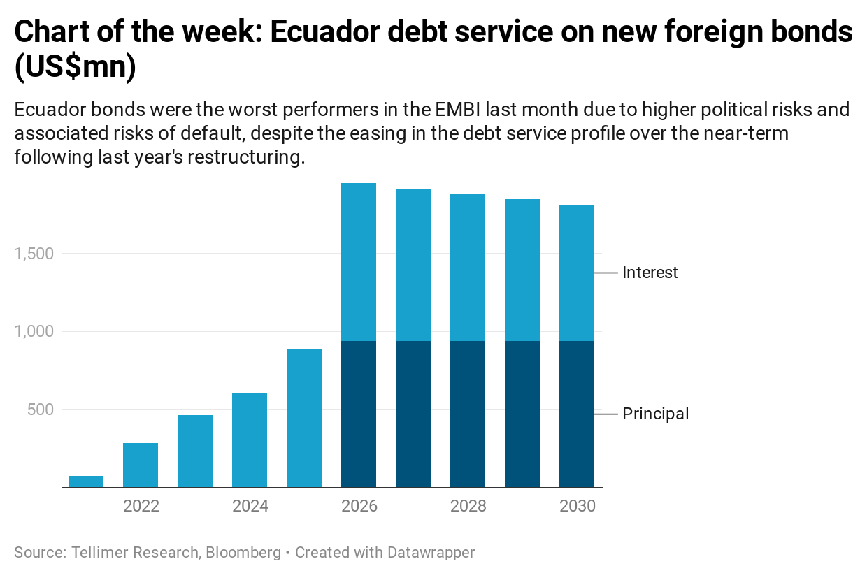Chart of the week: Ecuador debt service on new foreign bonds (US$mn)