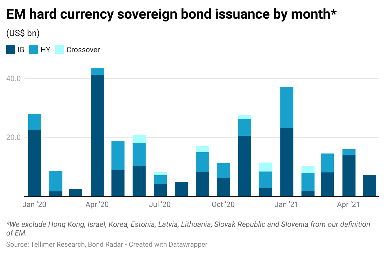 EM hard currency sovereign bond issuance by month*