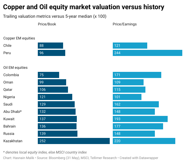 Copper and Oil equity market valuation versus history