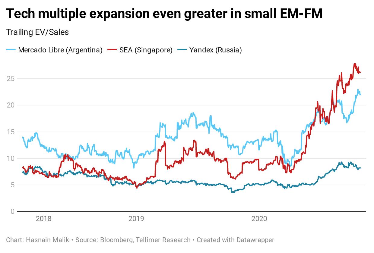 Tech multiple expansion even greater in small EM-FM