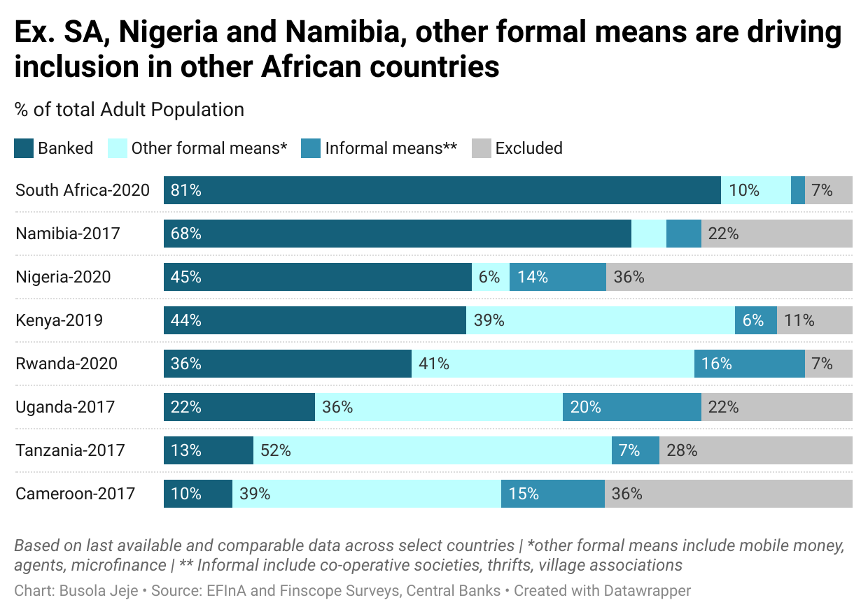 Ex. SA, Nigeria and Namibia, other formal means are driving inclusion in other African countries