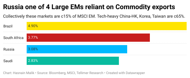 Russia one of 4 Large EMs reliant on Commodity exports