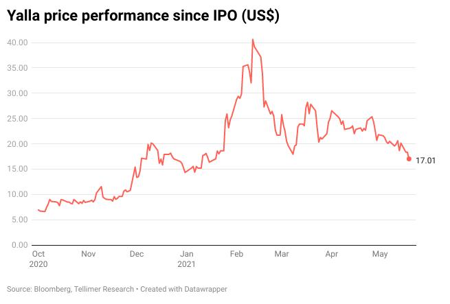 Yalla price performance since IPO (US$)