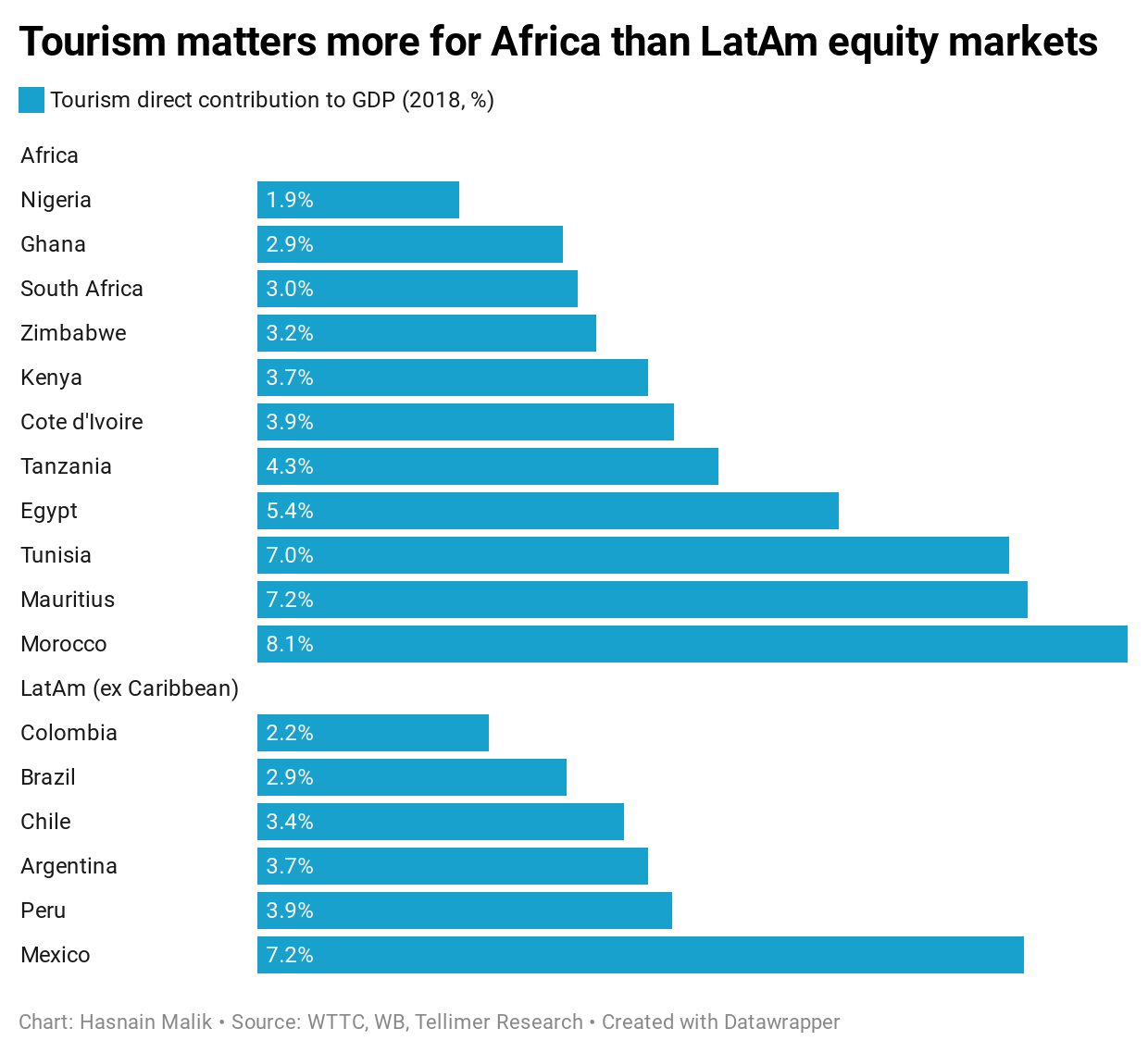 Tourism matters more for Africa than LatAm equity markets