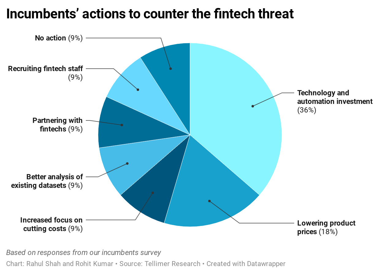 Incumbents' actions to counter the fintech threat