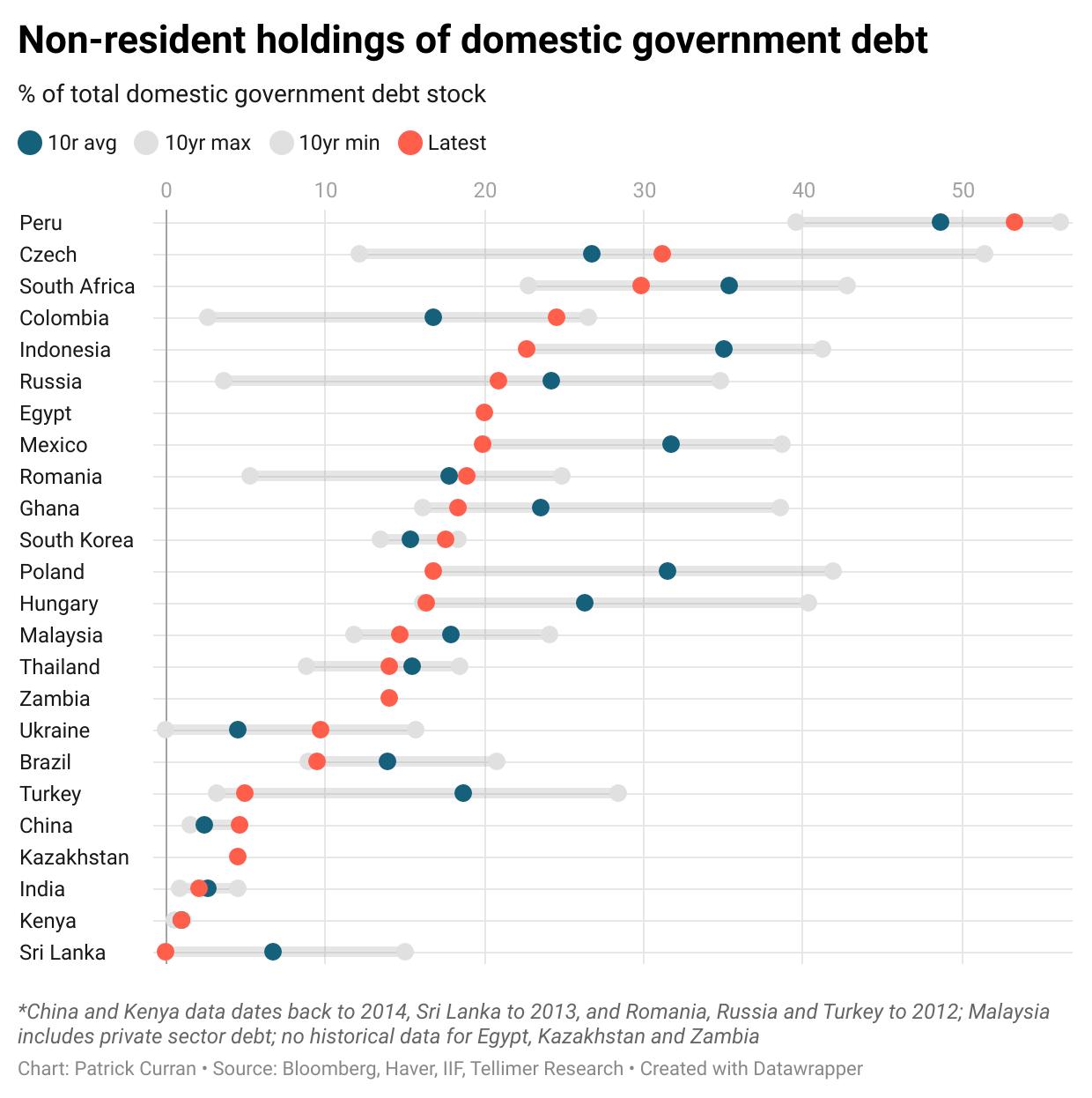 Non-resident holdings vs history