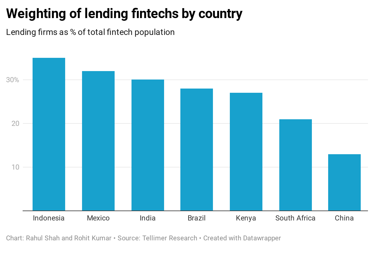 Weighting of lending fintechs by country