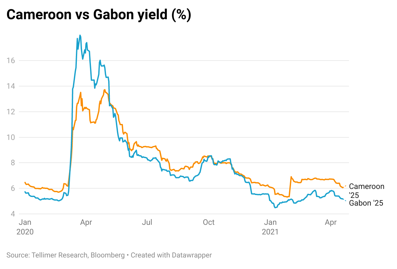 Cameroon vs Gabon yield (%)