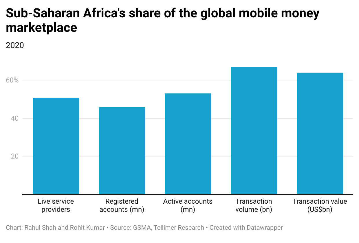 Sub-Saharan Africa's share of the global mobile money marketplace