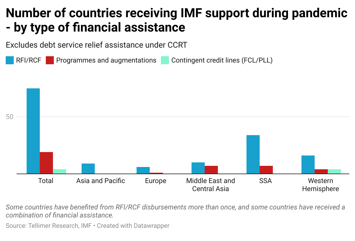 Number of countries receiving IMF support during pandemic - by type of financial assistance