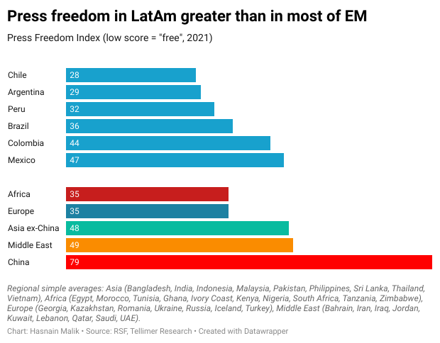Press freedom in LatAm greater than in most of EM