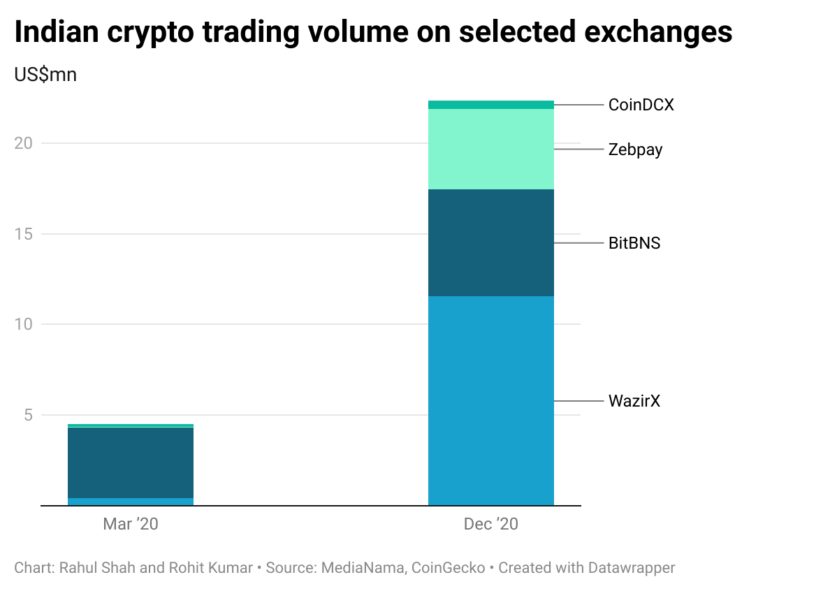 Indian crypto trading volume on selected exchanges