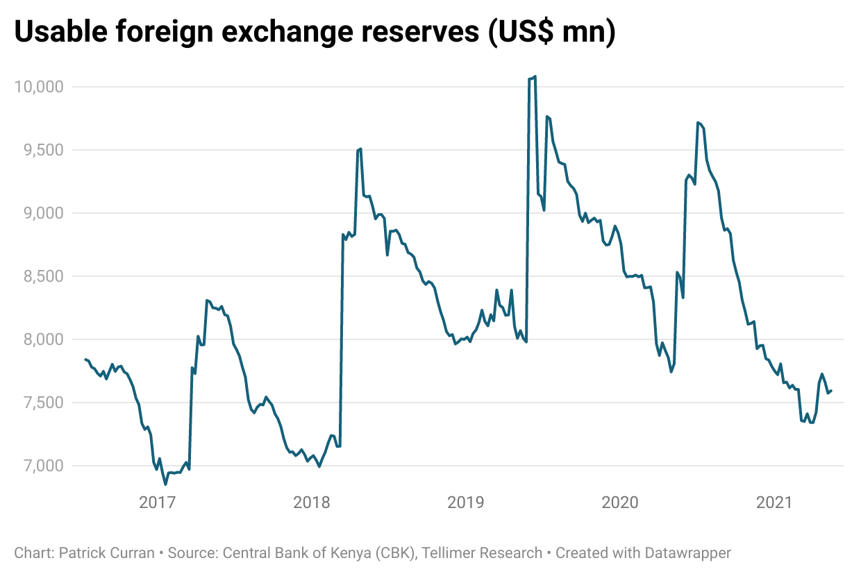 """<iframe title=""""Usable foreign exchange reserves (US$ mn)"""" aria-label=""""Interactive line chart"""" id=""""datawrapper-chart-7gOR2"""" src=""""https://datawrapper.dwcdn.net/7gOR2/2/"""" scrolling=""""no"""" frameborder=""""0"""" style=""""width: 0; min-width: 100% !important; border: none;"""" height=""""400""""></iframe><script type=""""text/javascript"""">!function(){""""use strict"""";window.addEventListener(""""message"""",(function(a){if(void 0!==a.data[""""datawrapper-height""""])for(var e in a.data[""""datawrapper-height""""]){var t=document.getElementById(""""datawrapper-chart-""""+e)