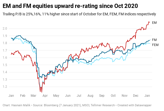 EM and FM equities upward re-rating since Oct 2020