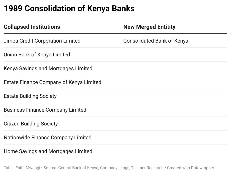 1989 Consolidation of Kenya Banks