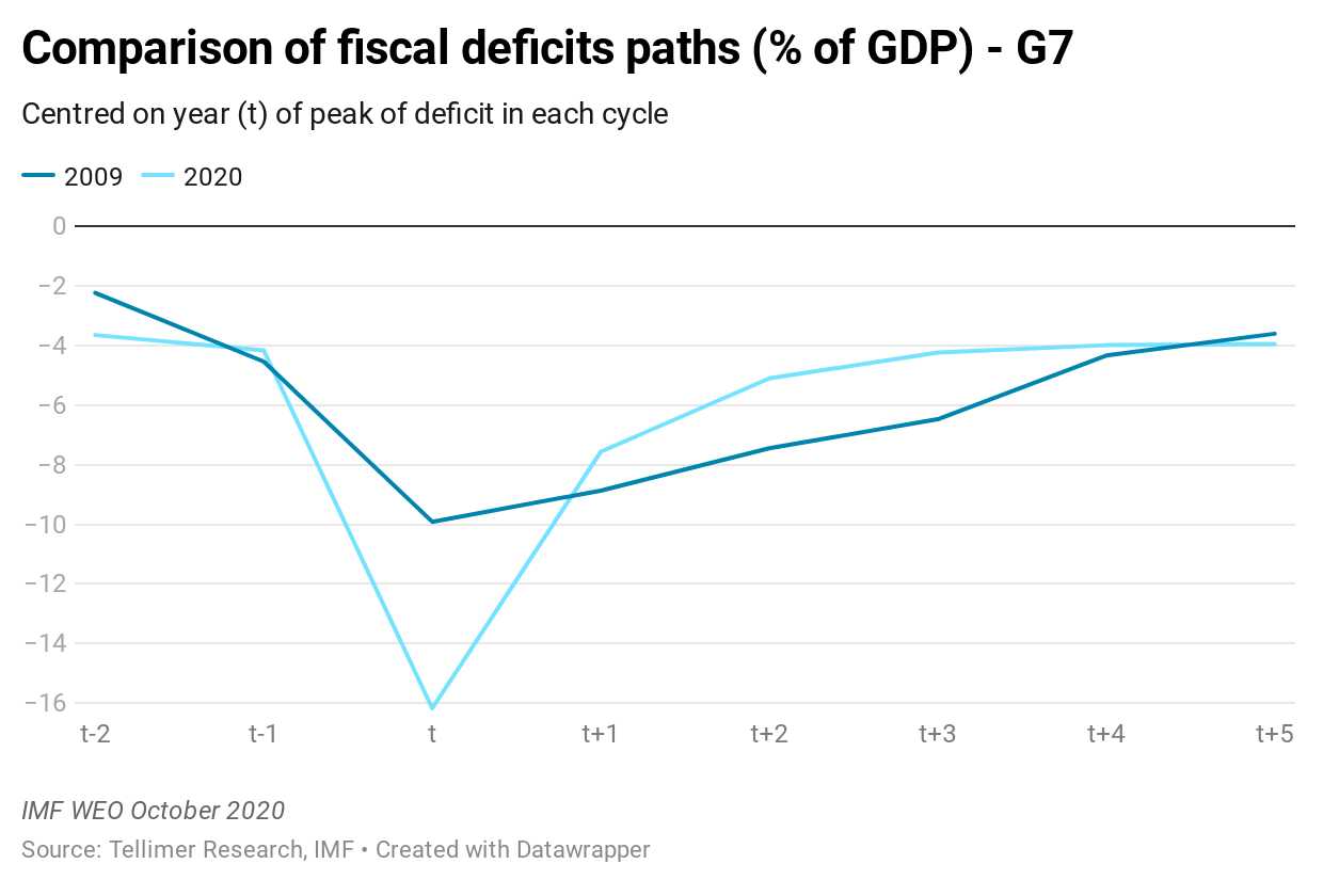 Comparison of fiscal deficits paths (% of GDP) - G7