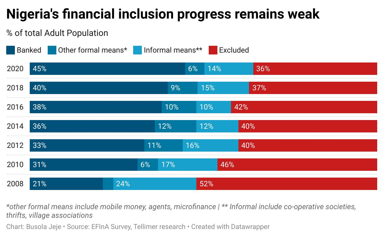 Nigeria's financial inclusion progress remains weak