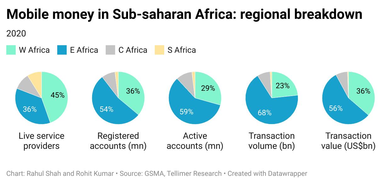 Mobile money in Sub-saharan Africa: regional breakdown