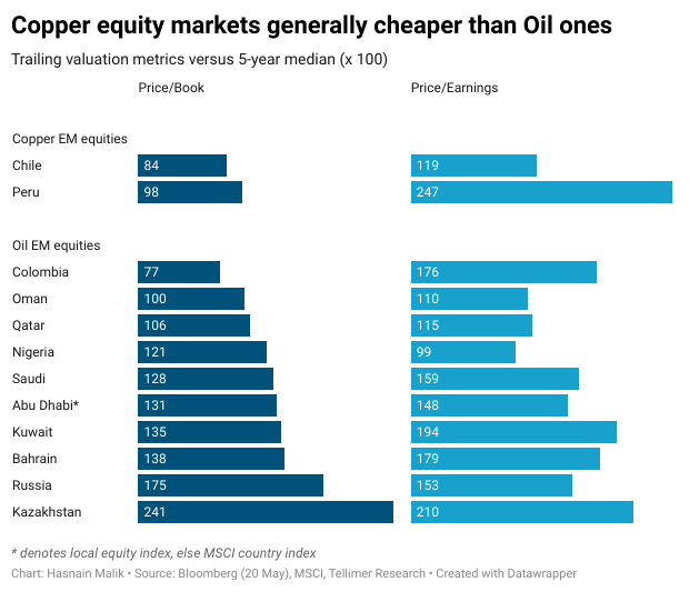 Copper equity markets generally cheaper than Oil ones