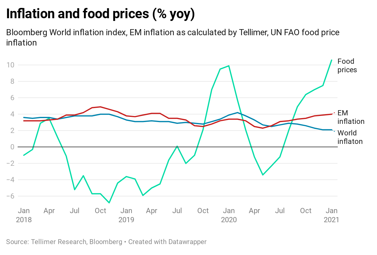 Inflation and food prices (% yoy)