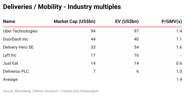 Deliveries / Mobility - Industry multiples