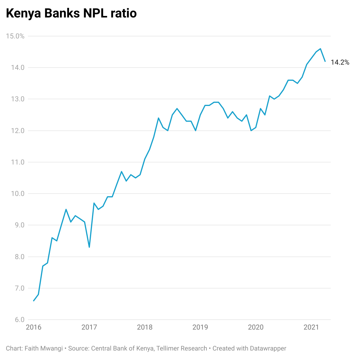 """<iframe title=""""Kenya Banks NPL ratio"""" aria-label=""""Interactive line chart"""" id=""""datawrapper-chart-EhQpr"""" src=""""https://datawrapper.dwcdn.net/EhQpr/2/"""" scrolling=""""no"""" frameborder=""""0"""" style=""""width: 0; min-width: 100% !important; border: none;"""" height=""""600""""></iframe><script type=""""text/javascript"""">!function(){""""use strict"""";window.addEventListener(""""message"""",(function(e){if(void 0!==e.data[""""datawrapper-height""""]){var t=document.querySelectorAll(""""iframe"""");for(var a in e.data[""""datawrapper-height""""])for(var r=0;r<t.length;r++)t[r].contentWindow===e.source&&(t[r].style.height=e.data[""""datawrapper-height""""][a]+""""px"""")}}))}(); </script>"""