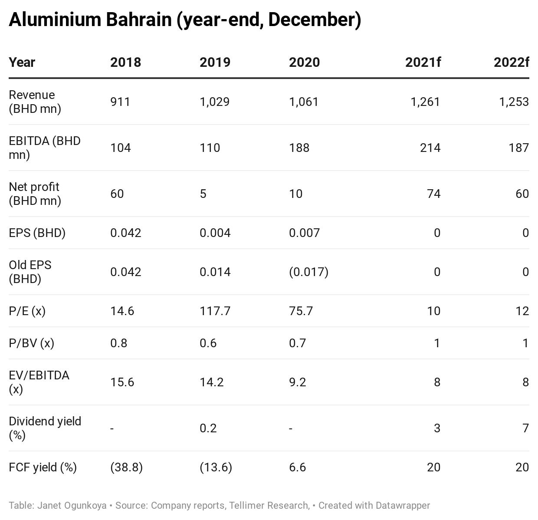 Aluminium Bahrain (year-end, December)