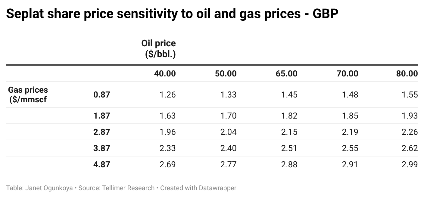 Seplat share price sensitivity to oil and gas prices - GBP