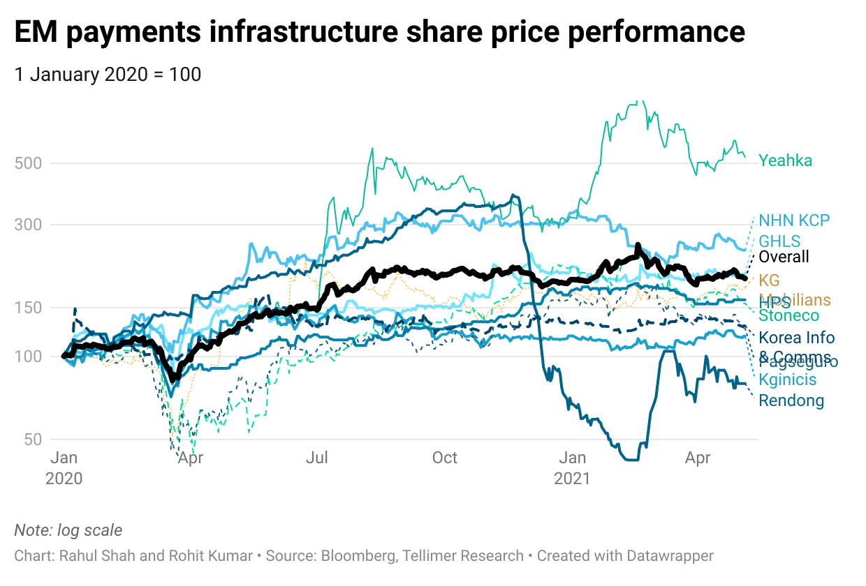 EM payments infrastructure share price performance