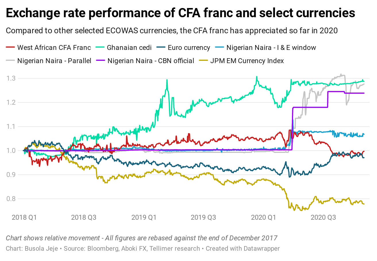 Exchange rate performance of CFA franc and select currencies