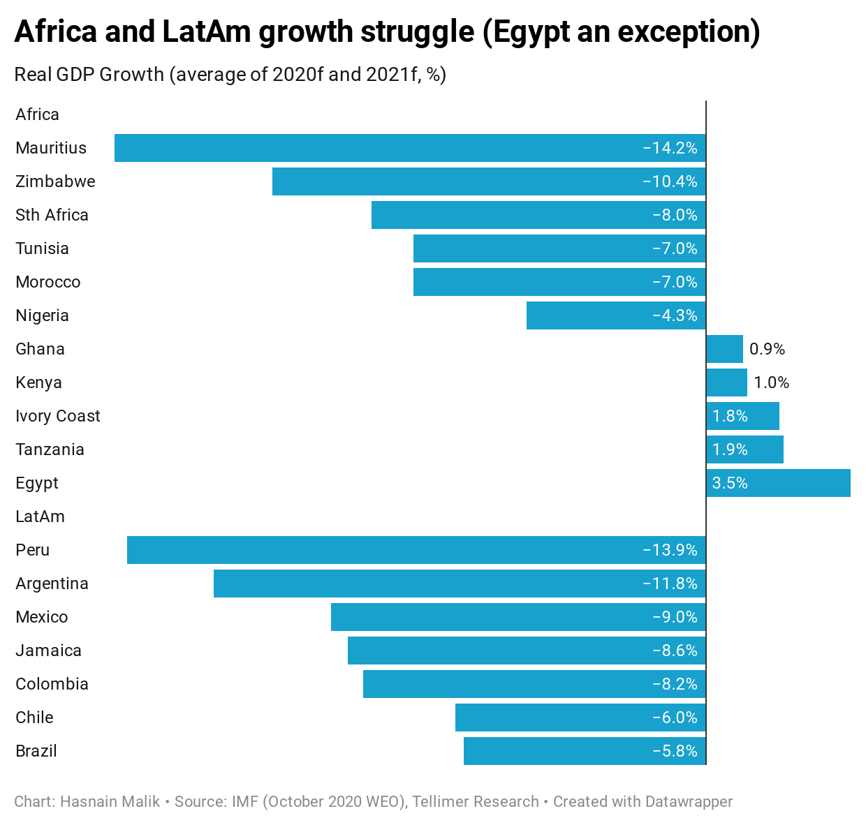 Africa and LatAm growth struggle (Egypt an exception)