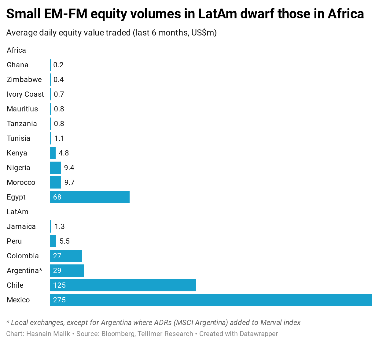 Small EM-FM equity volumes in LatAm dwarf those in Africa