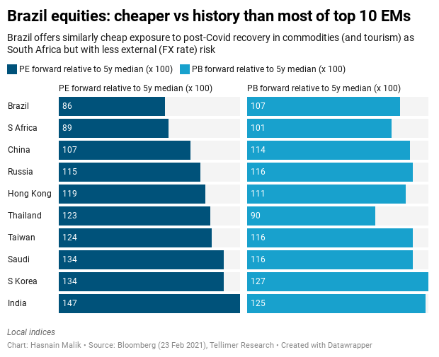 Brazil equities: cheaper vs history than most of top 10 EMs