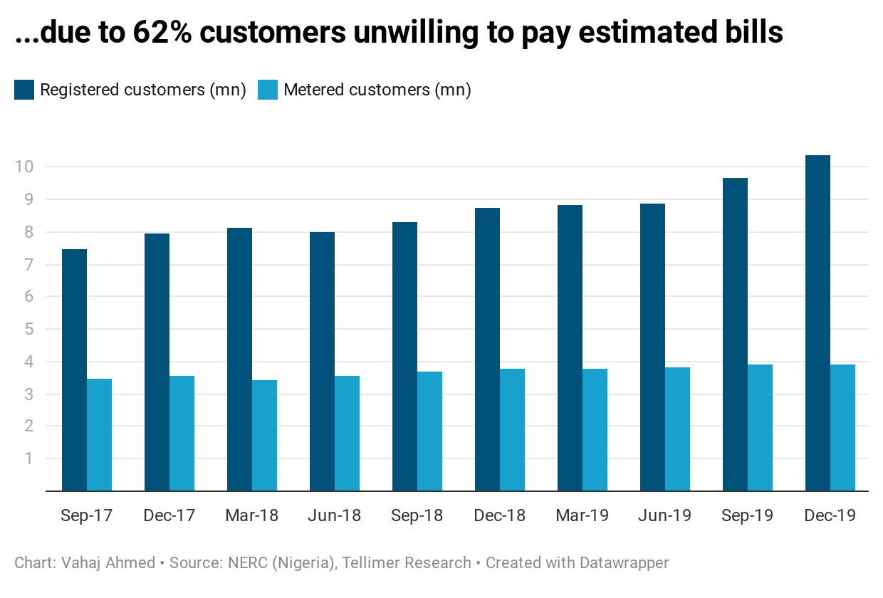 ...due to 62% customers unwilling to pay estimated bills
