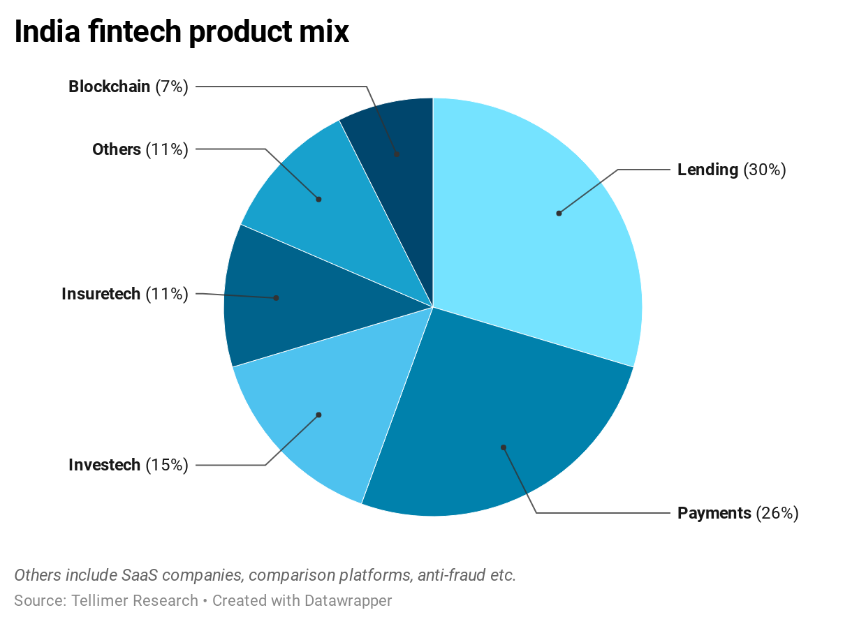 India fintech product mix